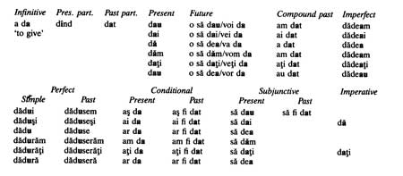 how to put words as verbs in romanian